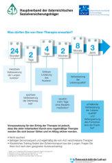 COPD Grafik Therapieerefolg